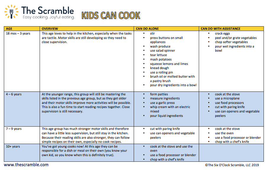 Table of cooking strategies